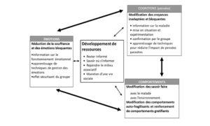 les 3 cibles du programme profamille - Nouvel Hôpital de Navarre